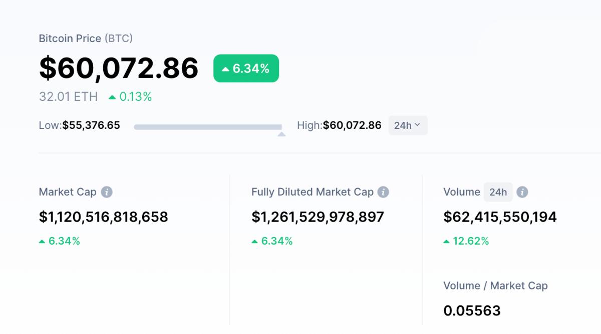 Giá Bitcoin tăng trở lại và lập đỉnh mới hơn 60.000 đô